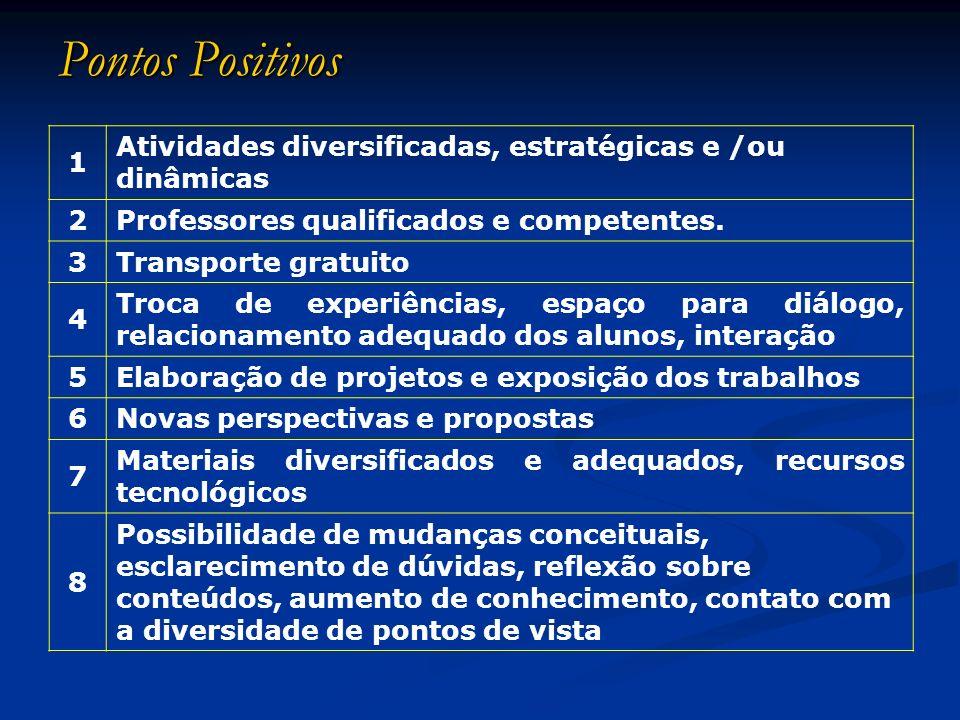 Pontos Positivos (continuação) 9Local adequado, de fácil acesso, confortável 10 Temas adequados, bem trabalhados e /ou bem desenvolvidos 11Informações obtidas de forma clara.
