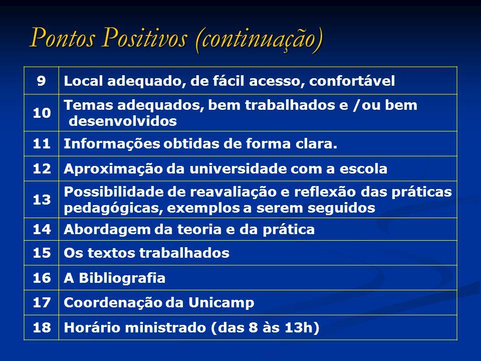 Pontos Positivos (continuação) 9Local adequado, de fácil acesso, confortável 10 Temas adequados, bem trabalhados e /ou bem desenvolvidos 11Informações
