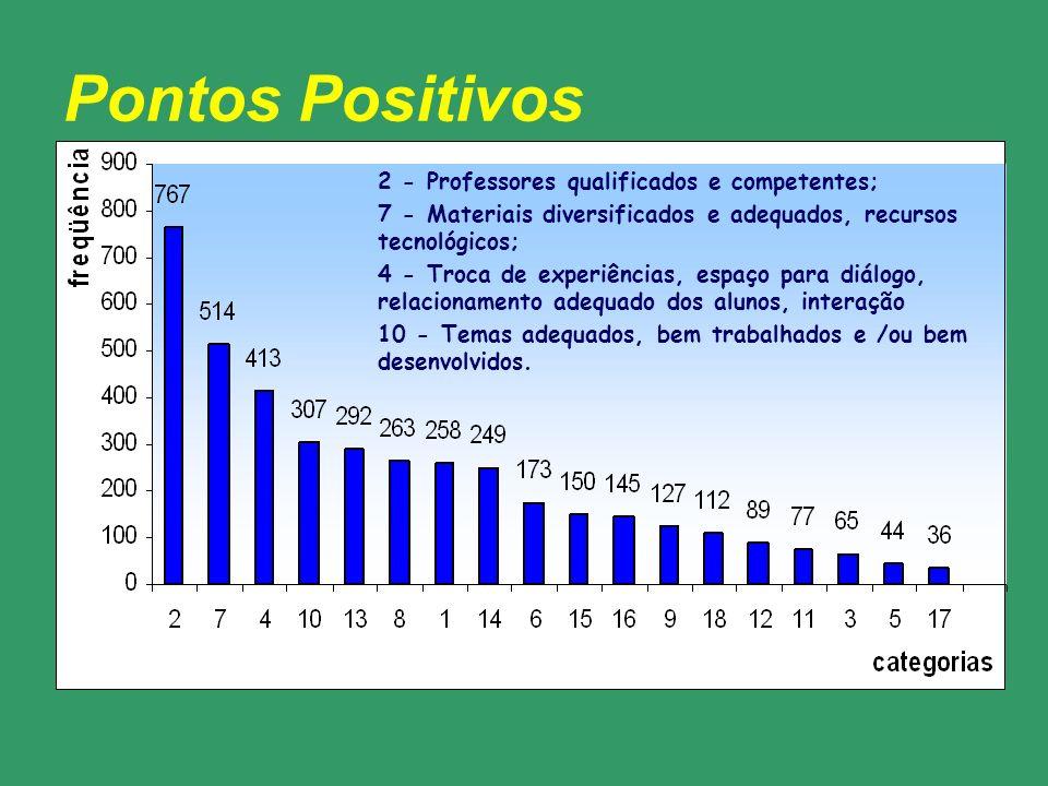 Pontos Positivos 2 - Professores qualificados e competentes; 7 - Materiais diversificados e adequados, recursos tecnológicos; 4 - Troca de experiência