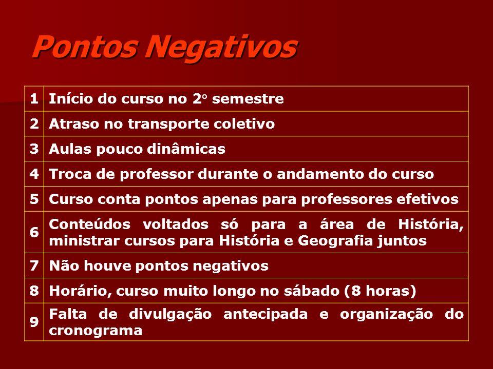 Pontos Negativos (Continuação) 10Carência de material (xerox) 11 Conteúdos repetidos de cursos anteriores.