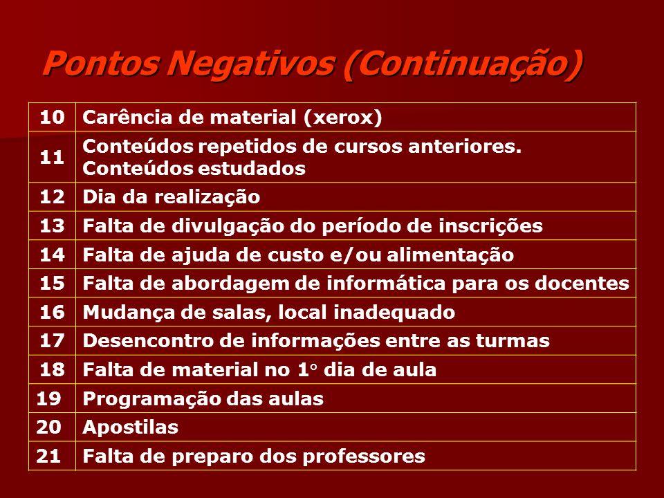 Pontos Negativos (Continuação) 10Carência de material (xerox) 11 Conteúdos repetidos de cursos anteriores. Conteúdos estudados 12Dia da realização 13F