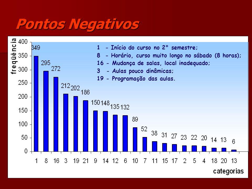 Pontos Negativos 1 - Início do curso no 2° semestre; 8 - Horário, curso muito longo no sábado (8 horas); 16 - Mudança de salas, local inadequado; 3- A