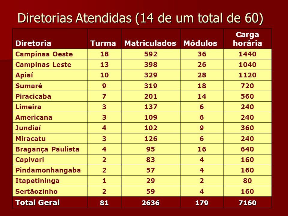 Diretorias Atendidas (14 de um total de 60) DiretoriaTurmaMatriculadosMódulos Carga horária Campinas Oeste18592361440 Campinas Leste13398261040 Apiaí1