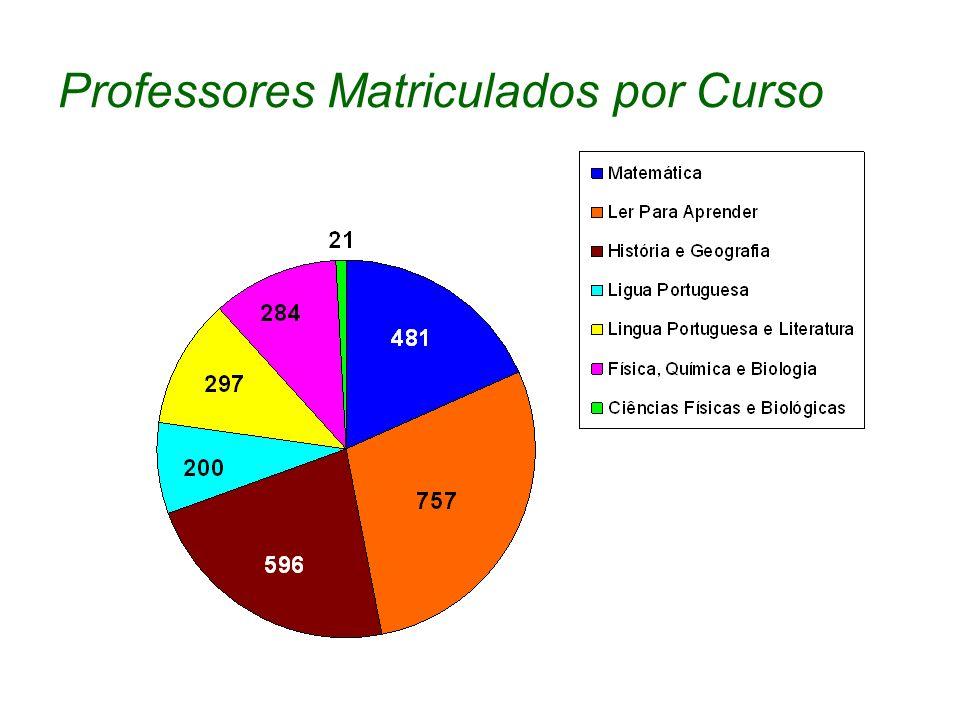 Pessoal Envolvido UnidadeCoordenadores 1.Professores 1.