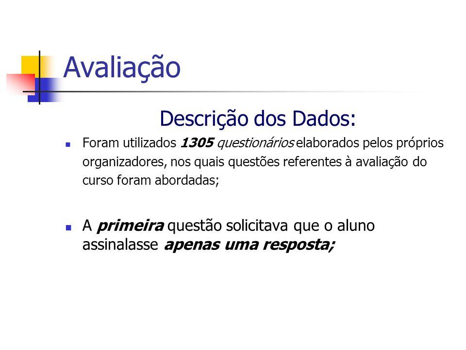 Avaliação Descrição dos Dados: Foram utilizados 1305 questionários elaborados pelos próprios organizadores, nos quais questões referentes à avaliação