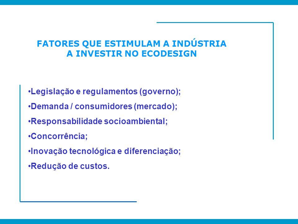 FATORES QUE ESTIMULAM A INDÚSTRIA A INVESTIR NO ECODESIGN Legislação e regulamentos (governo); Demanda / consumidores (mercado); Responsabilidade soci