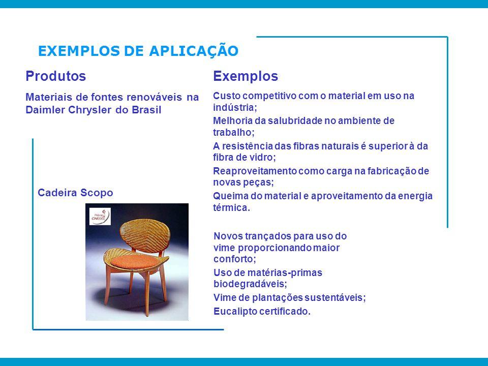 ProdutosExemplos Materiais de fontes renováveis na Daimler Chrysler do Brasil Custo competitivo com o material em uso na indústria; Melhoria da salubr