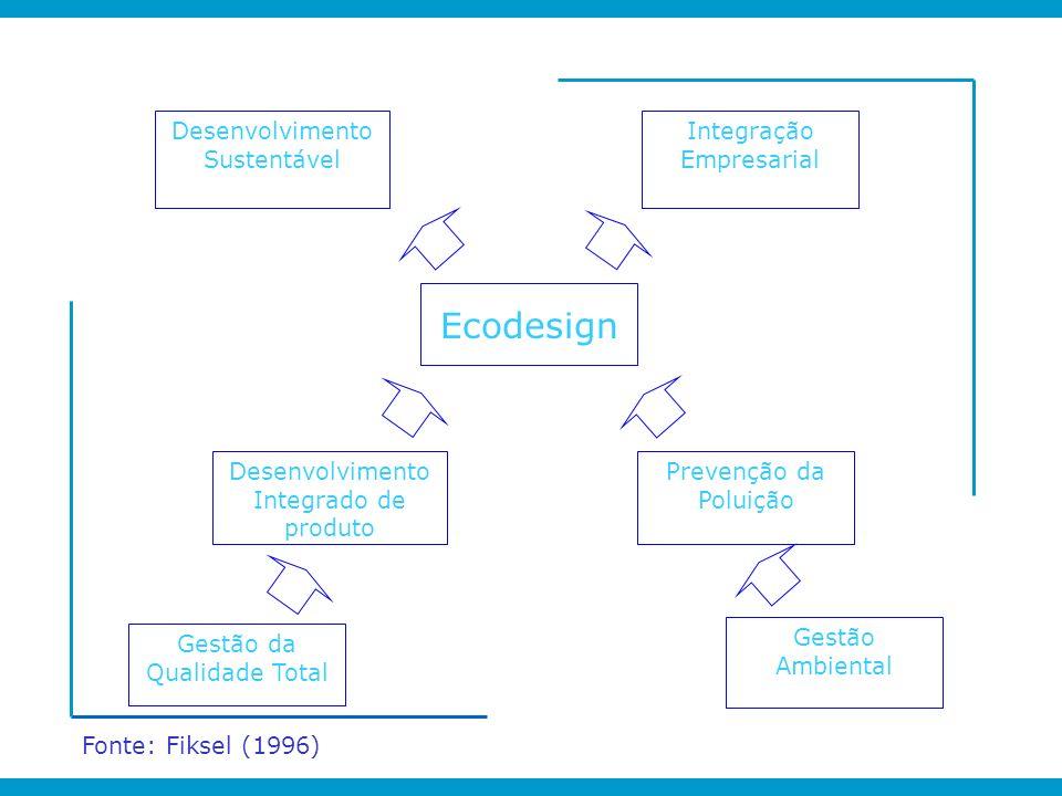 Desenvolvimento Sustentável Integração Empresarial Ecodesign Desenvolvimento Integrado de produto Prevenção da Poluição Gestão Ambiental Gestão da Qua
