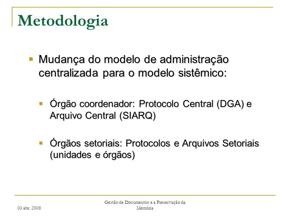 03 abr. 2008 Gestão de Documentos e a Preservação da Memória Metodologia Mudança do modelo de administração centralizada para o modelo sistêmico: Muda