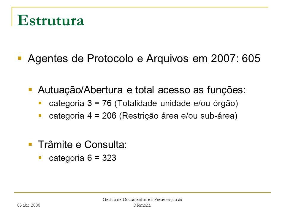 03 abr. 2008 Gestão de Documentos e a Preservação da Memória Estrutura Agentes de Protocolo e Arquivos em 2007: 605 Autuação/Abertura e total acesso a
