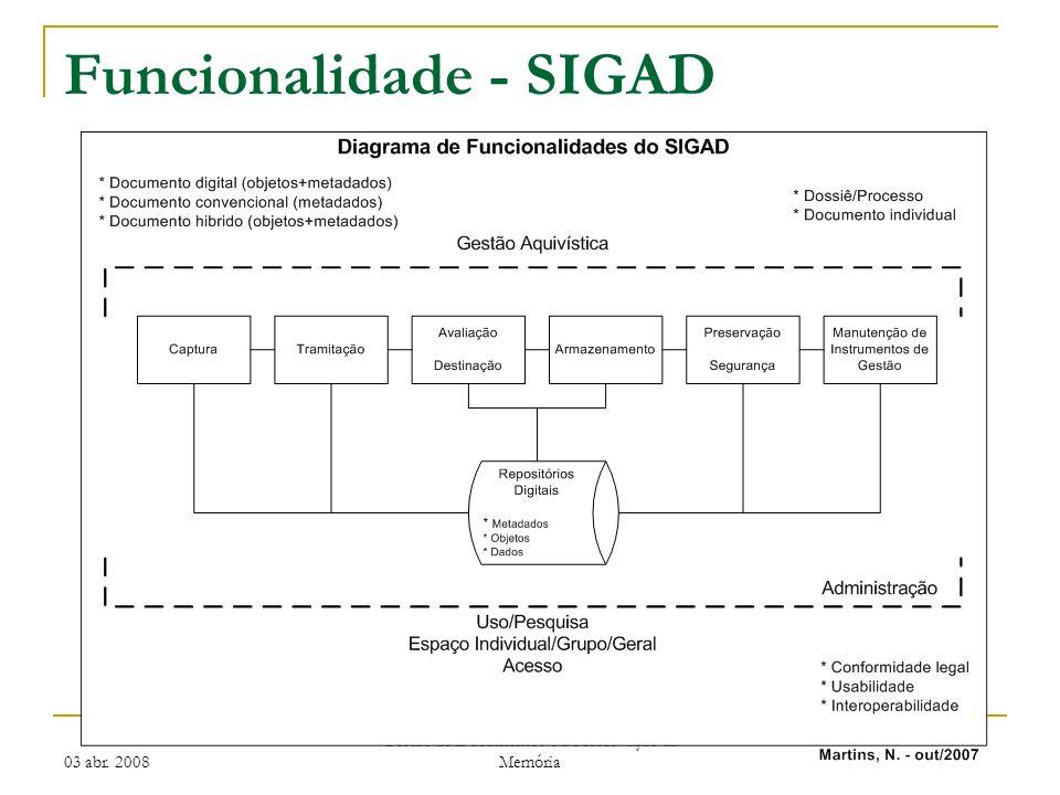 03 abr. 2008 Gestão de Documentos e a Preservação da Memória Funcionalidade - SIGAD