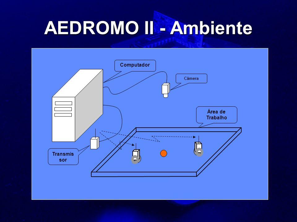 AEDROMO II - Ambiente Câmera Computador Transmis sor Área de Trabalho