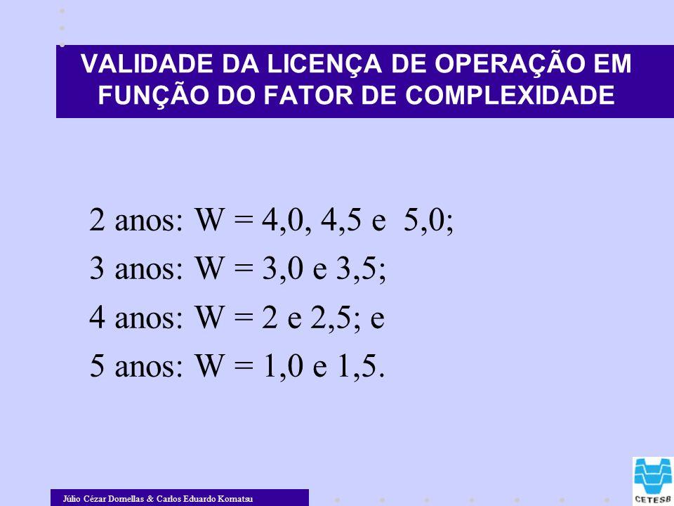Júlio Cézar Dornellas & Carlos Eduardo Komatsu VALIDADE DA LICENÇA DE OPERAÇÃO EM FUNÇÃO DO FATOR DE COMPLEXIDADE 2 anos: W = 4,0, 4,5 e 5,0; 3 anos: