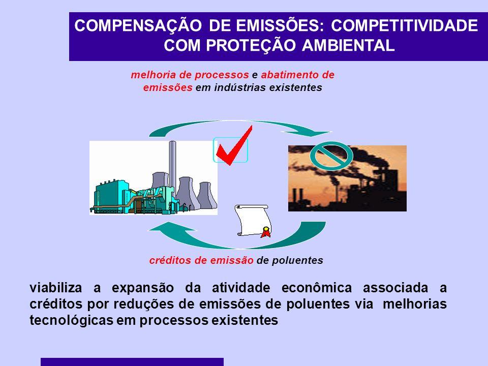 melhoria de processos e abatimento de emissões em indústrias existentes créditos de emissão de poluentes COMPENSAÇÃO DE EMISSÕES: COMPETITIVIDADE COM