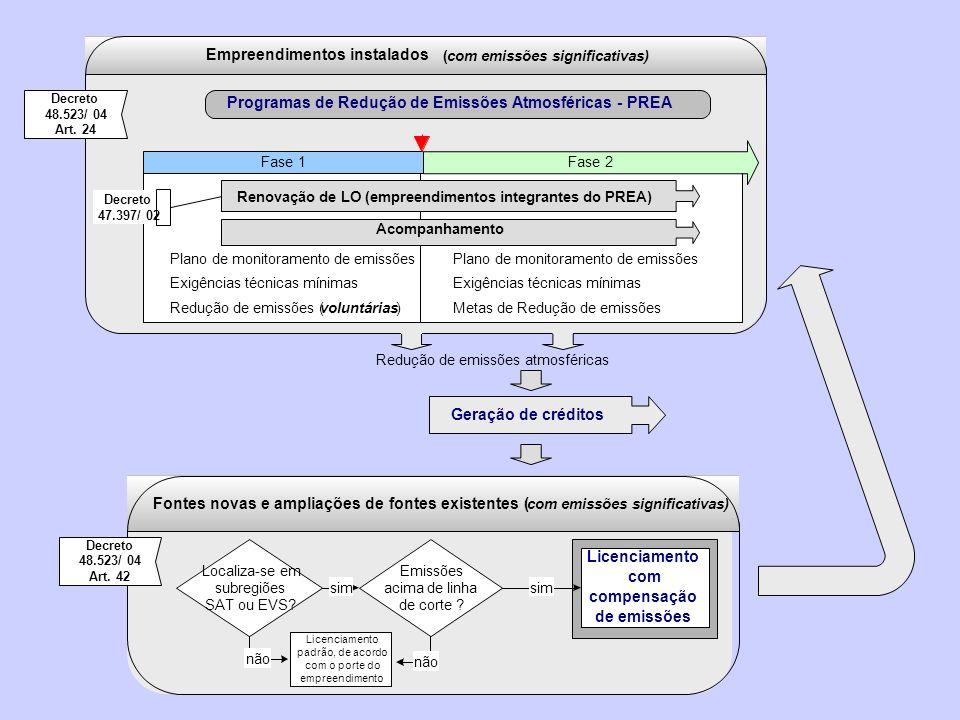 Redução de emissões atmosféricas Geração de créditos Fase 1 Plano de monitoramento de emissões Exigências técnicas mínimas Redução de emissões (volunt