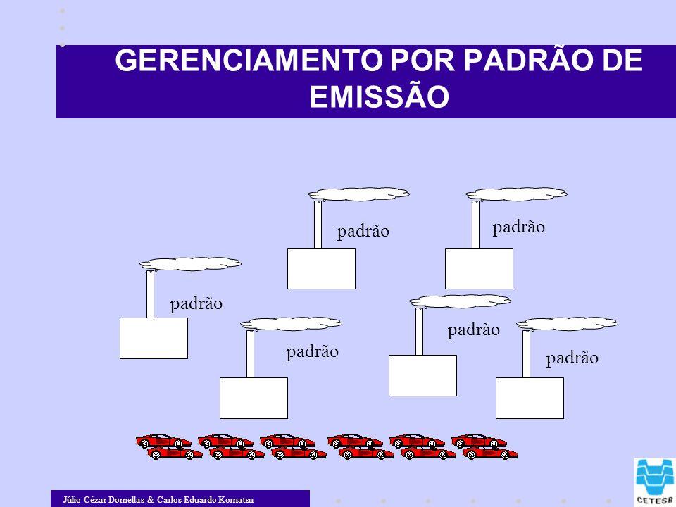 Júlio Cézar Dornellas & Carlos Eduardo Komatsu GERENCIAMENTO POR PADRÃO DE EMISSÃO padrão