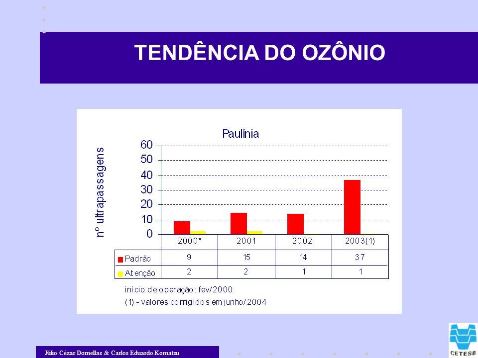 Júlio Cézar Dornellas & Carlos Eduardo Komatsu TENDÊNCIA DO OZÔNIO