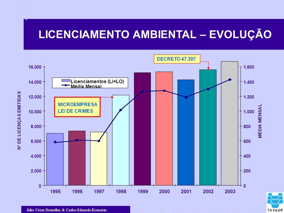Júlio Cézar Dornellas & Carlos Eduardo Komatsu LICENCIAMENTO AMBIENTAL – EVOLUÇÃO 0 2.000 4.000 6.000 8.000 10.000 12.000 14.000 16.000 19951996199719