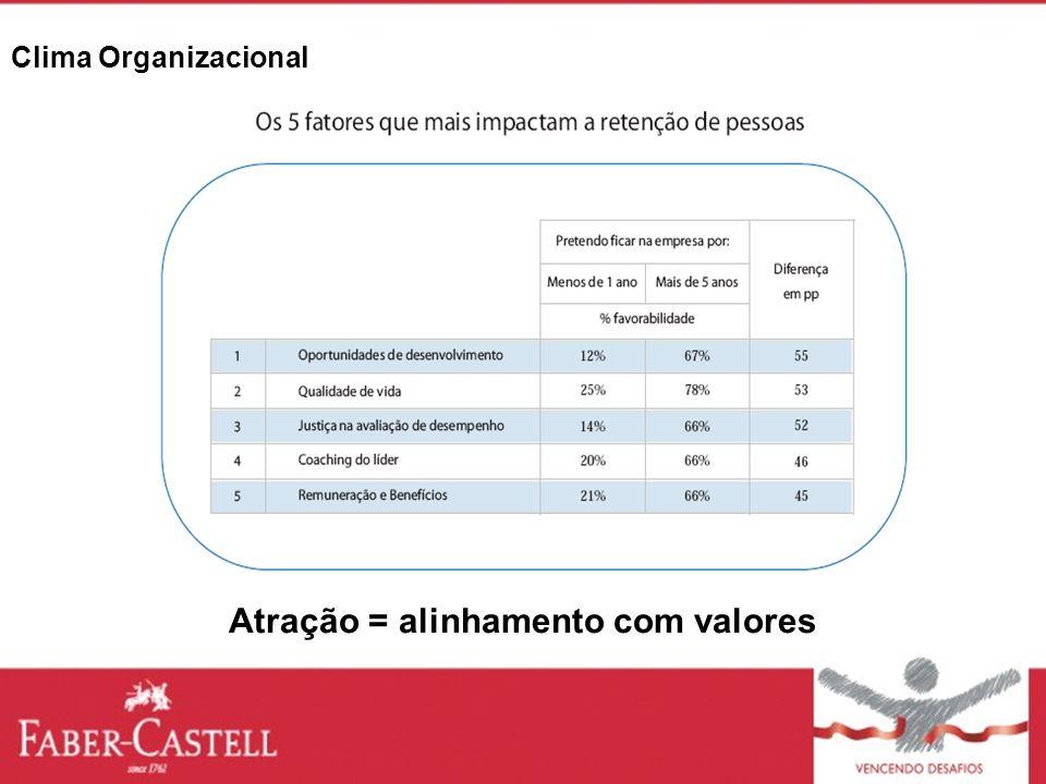 Clima Organizacional Atração = alinhamento com valores