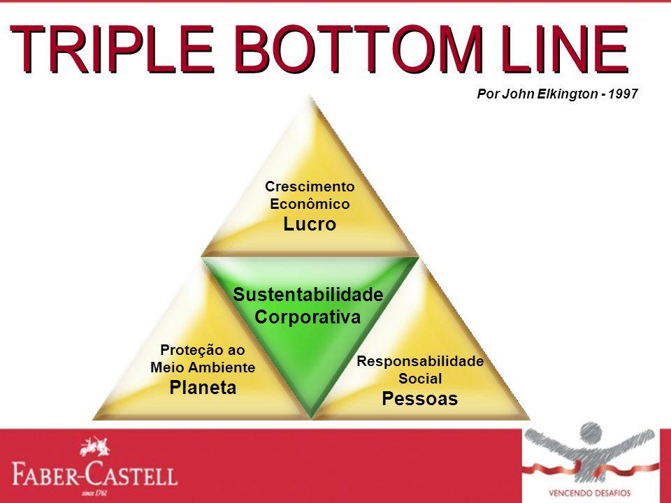 Por John Elkington - 1997 Crescimento Econômico Lucro Responsabilidade Social Pessoas Sustentabilidade Corporativa Proteção ao Meio Ambiente Planeta
