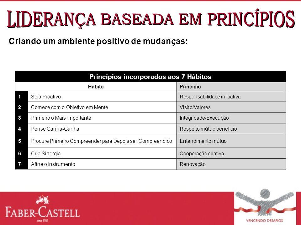 Princípios incorporados aos 7 Hábitos HábitoPrincipio 1Seja ProativoResponsabilidade iniciativa 2Comece com o Objetivo em MenteVisão/Valores 3Primeiro
