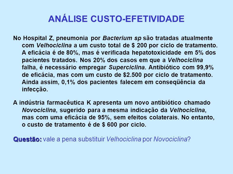 ANÁLISE CUSTO-EFETIVIDADE No Hospital Z, pneumonia por Bacterium sp são tratadas atualmente com Velhociclina a um custo total de $ 200 por ciclo de tr