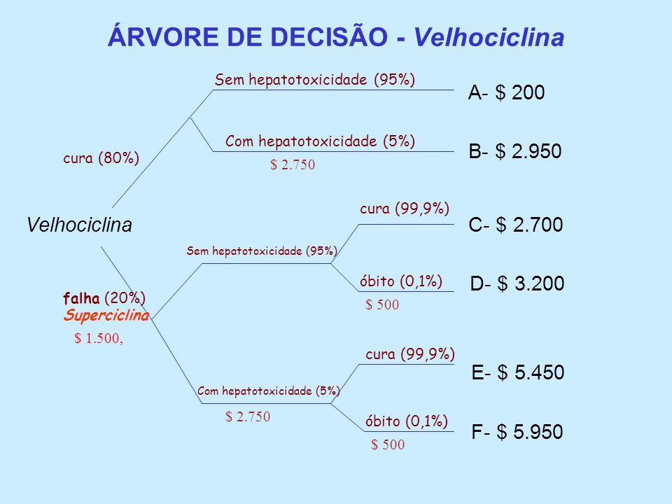 ÁRVORE DE DECISÃO - Velhociclina A- $ 200 B- $ 2.950 Velhociclina C- $ 2.700 D- $ 3.200 E- $ 5.450 F- $ 5.950 falha (20%) cura (80%) Superciclina cura