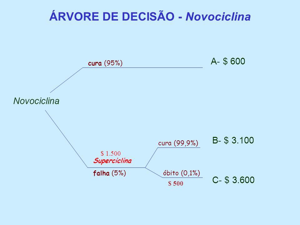 ÁRVORE DE DECISÃO - Novociclina A- $ 600 Novociclina B- $ 3.100 C- $ 3.600 falha (5%) cura (95%) Superciclina cura (99,9%) óbito (0,1%) $ 1.500 $ 500
