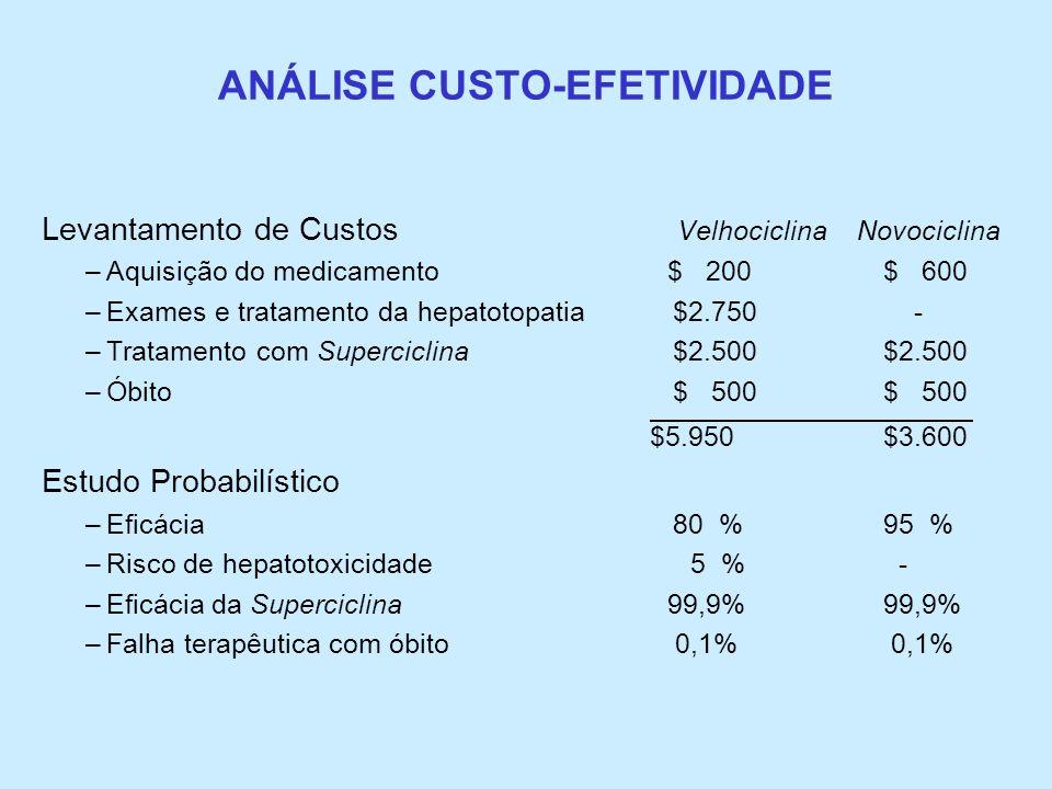 ANÁLISE CUSTO-EFETIVIDADE Levantamento de Custos Velhociclina Novociclina –Aquisição do medicamento $ 200$ 600 –Exames e tratamento da hepatotopatia$2