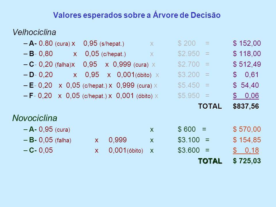Valores esperados sobre a Árvore de Decisão Velhociclina –A- 0.80 (cura) x 0,95 (s/hepat.) x$ 200=$ 152,00 –B- 0,80 x 0,05 (c/hepat.) x$2.950=$ 118,00