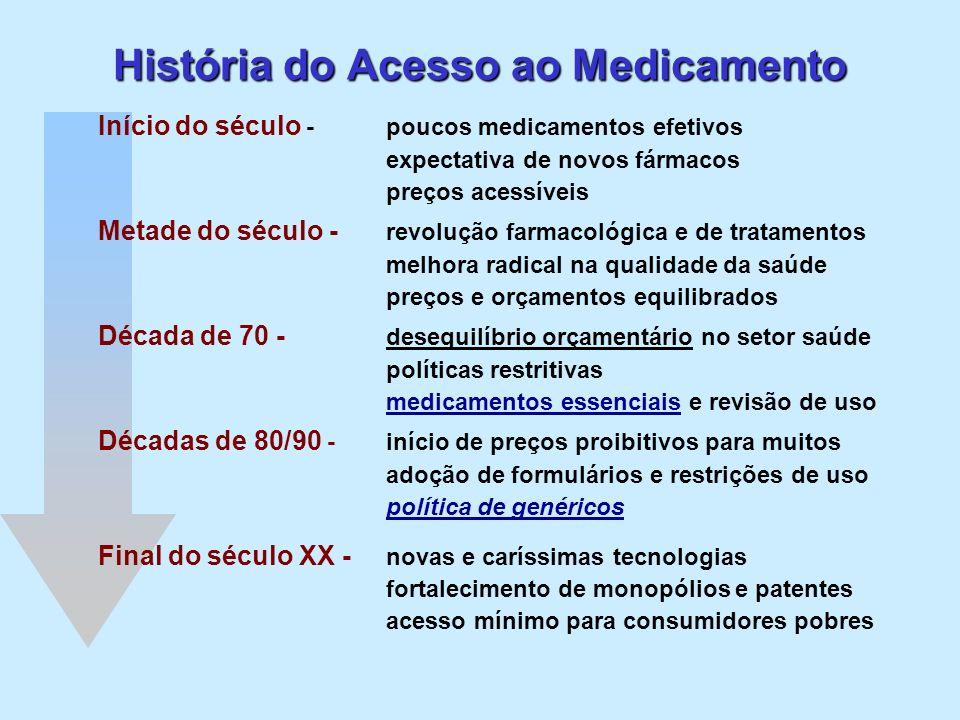 História do Acesso ao Medicamento Início do século - poucos medicamentos efetivos expectativa de novos fármacos preços acessíveis Metade do século - r
