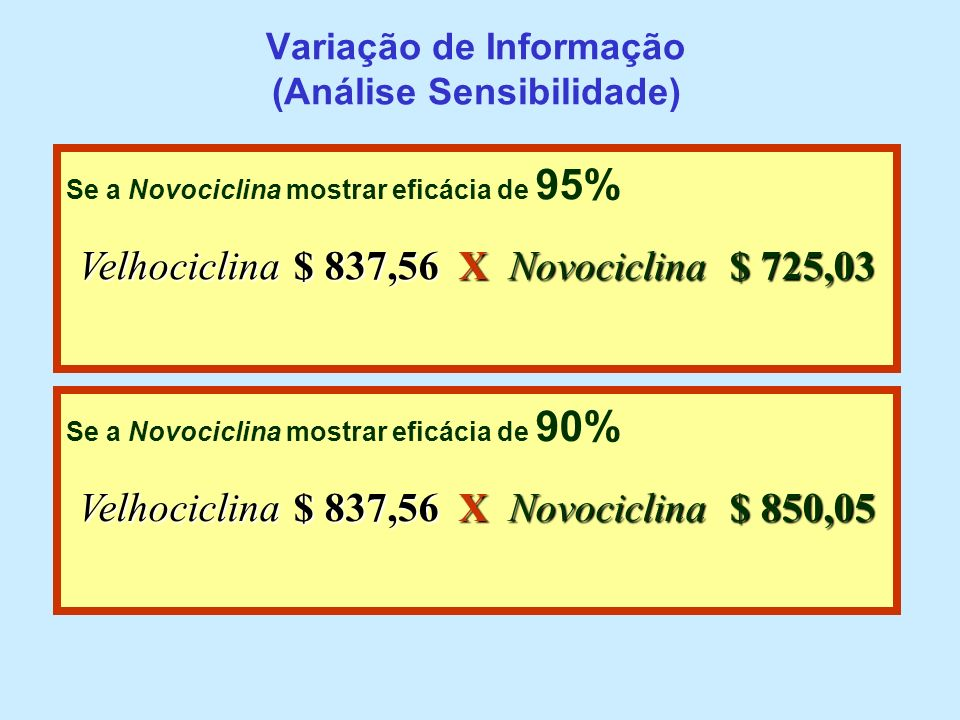 Variação de Informação (Análise Sensibilidade) Se a Novociclina mostrar eficácia de 95% Velhociclina $ 837,56 X Novociclina $ 725,03 Se a Novociclina
