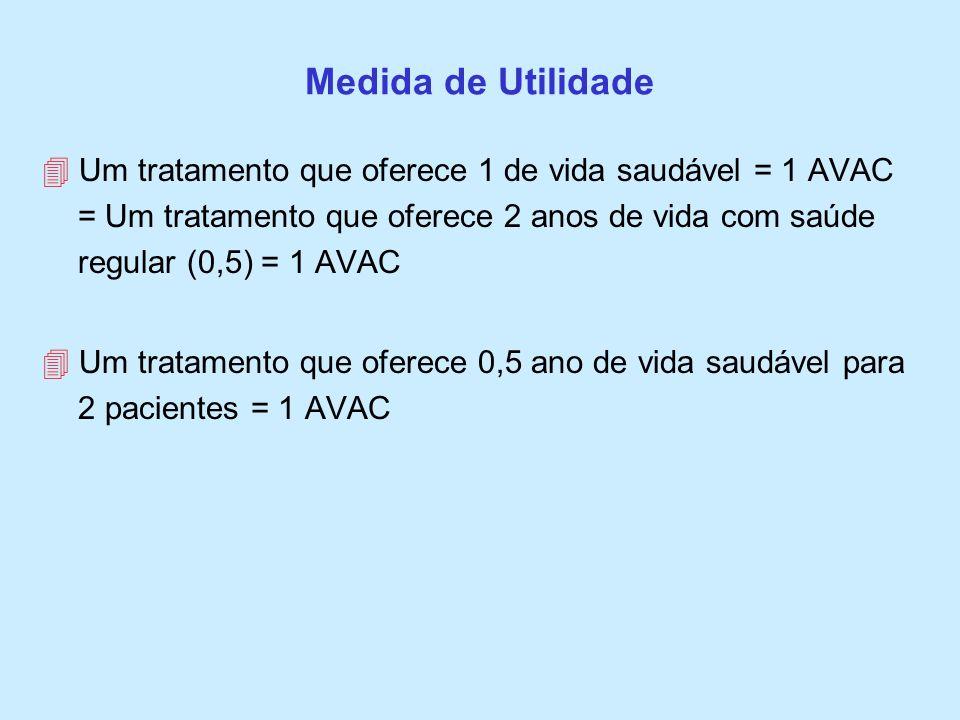 Medida de Utilidade Um tratamento que oferece 1 de vida saudável = 1 AVAC = Um tratamento que oferece 2 anos de vida com saúde regular (0,5) = 1 AVAC
