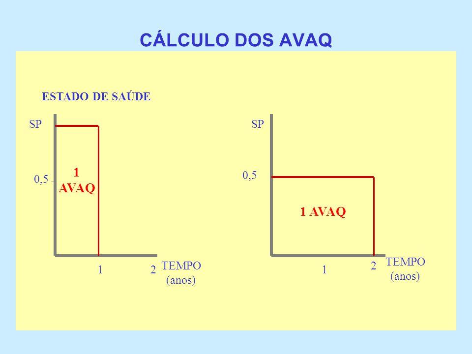CÁLCULO DOS AVAQ ESTADO DE SAÚDE SP 0,5 12 TEMPO (anos) 0,5 SP 1 TEMPO (anos) 2 1 AVAQ