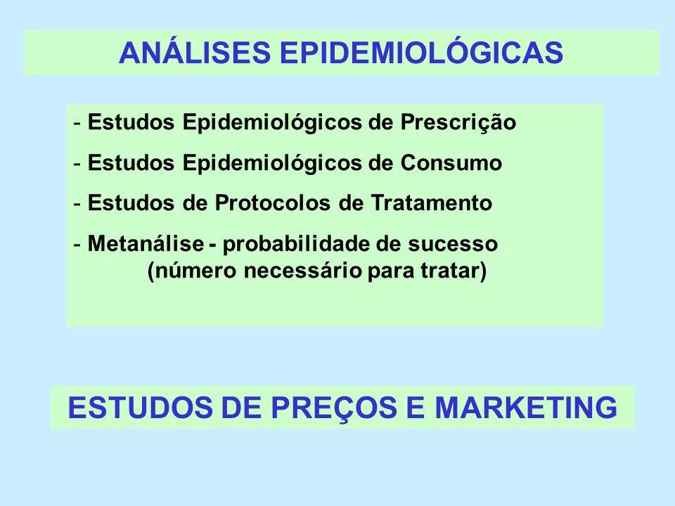 ANÁLISES EPIDEMIOLÓGICAS - Estudos Epidemiológicos de Prescrição - Estudos Epidemiológicos de Consumo - Estudos de Protocolos de Tratamento - Metanáli