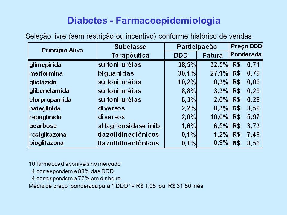 Diabetes - Farmacoepidemiologia 10 fármacos disponíveis no mercado 4 correspondem a 88% das DDD 4 correspondem a 77% em dinheiro Média de preço ponder