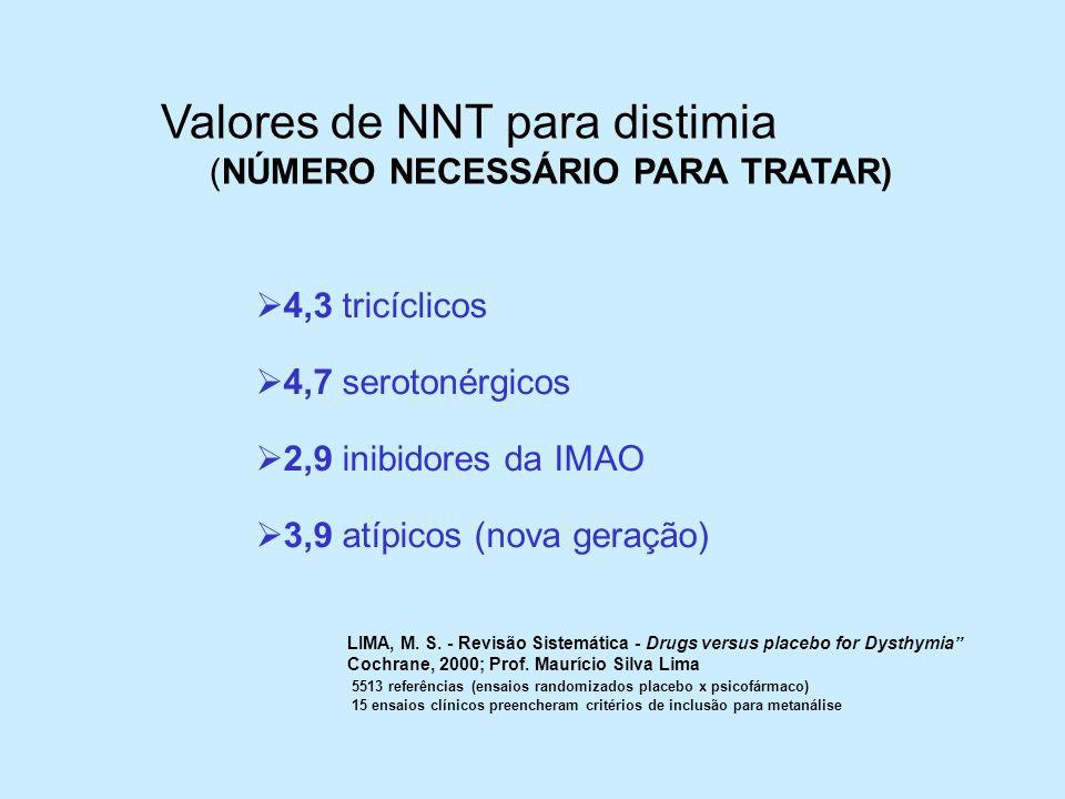 4,3 tricíclicos 4,7 serotonérgicos 2,9 inibidores da IMAO 3,9 atípicos (nova geração) LIMA, M. S. - Revisão Sistemática - Drugs versus placebo for Dys
