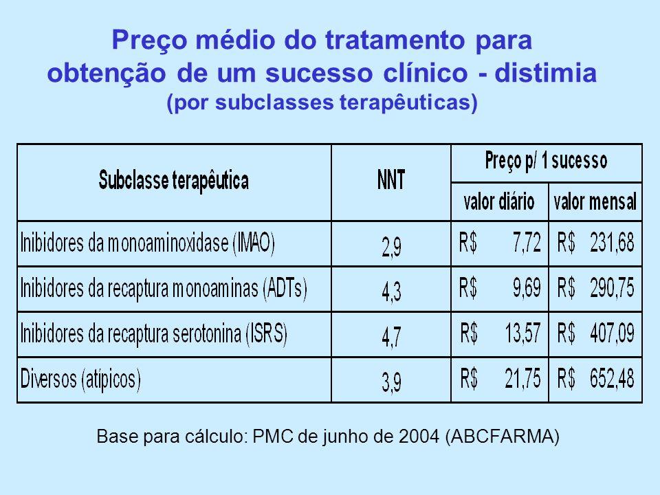 Base para cálculo: PMC de junho de 2004 (ABCFARMA) Preço médio do tratamento para obtenção de um sucesso clínico - distimia (por subclasses terapêutic