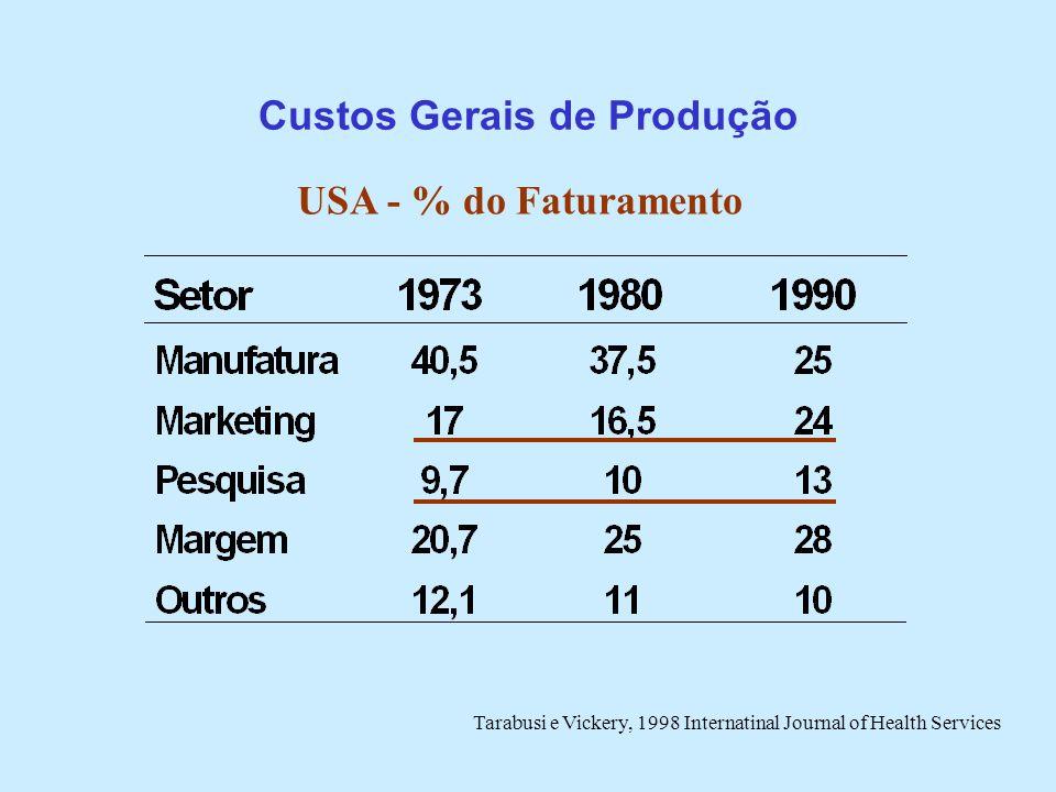 Custos Gerais de Produção USA - % do Faturamento Tarabusi e Vickery, 1998 Internatinal Journal of Health Services