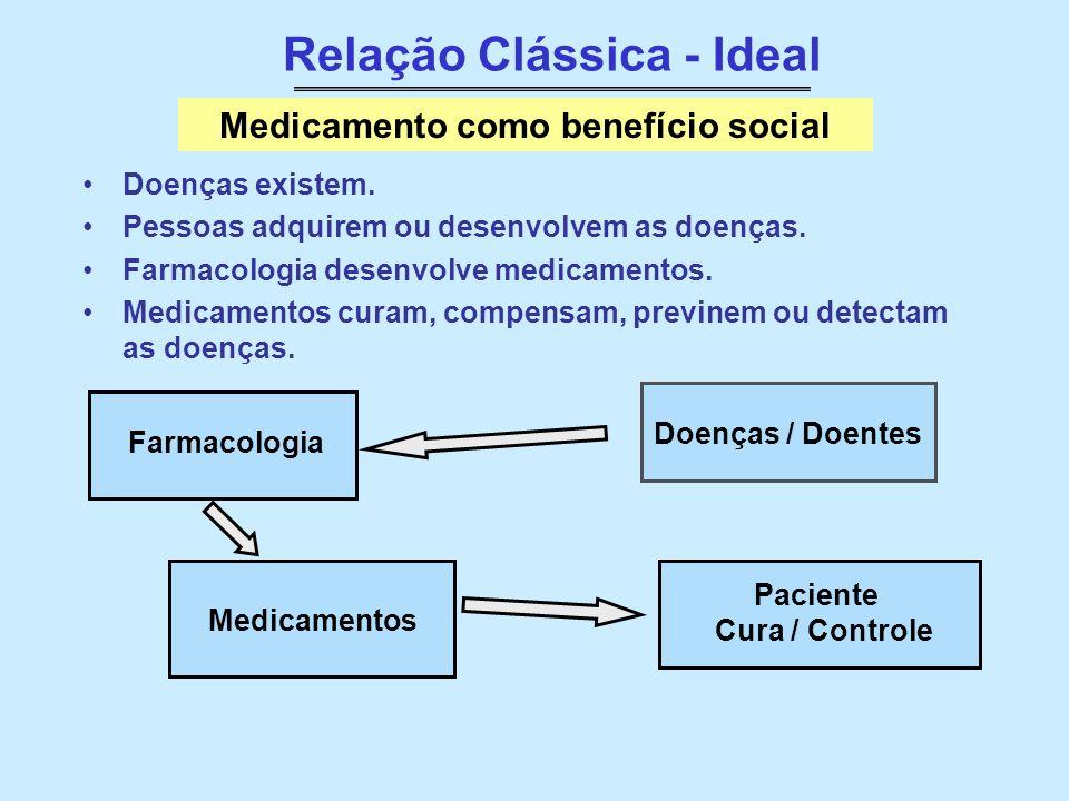 Relação Real Pesquisa Indústria Investimentos Tecnologia Marketing Medicamento como bem de produção e consumo Doenças/ Doentes Medicamento Bem de produção Paciente / Consumidor Estudo de Mercado Patente LUCRO de Donos / Acionistas monopólio do remédio