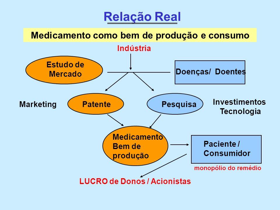 Relação Real Pesquisa Indústria Investimentos Tecnologia Marketing Medicamento como bem de produção e consumo Doenças/ Doentes Medicamento Bem de prod