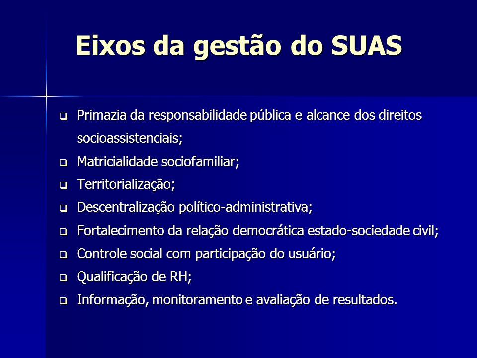 Eixos da gestão do SUAS Primazia da responsabilidade pública e alcance dos direitos socioassistenciais; Primazia da responsabilidade pública e alcance