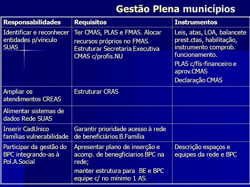 Gestão Plena municípios ResponsabilidadesRequisitosInstrumentos Identificar e reconhecer entidades p/vínculo SUAS Ter CMAS, PLAS e FMAS. Alocar recurs