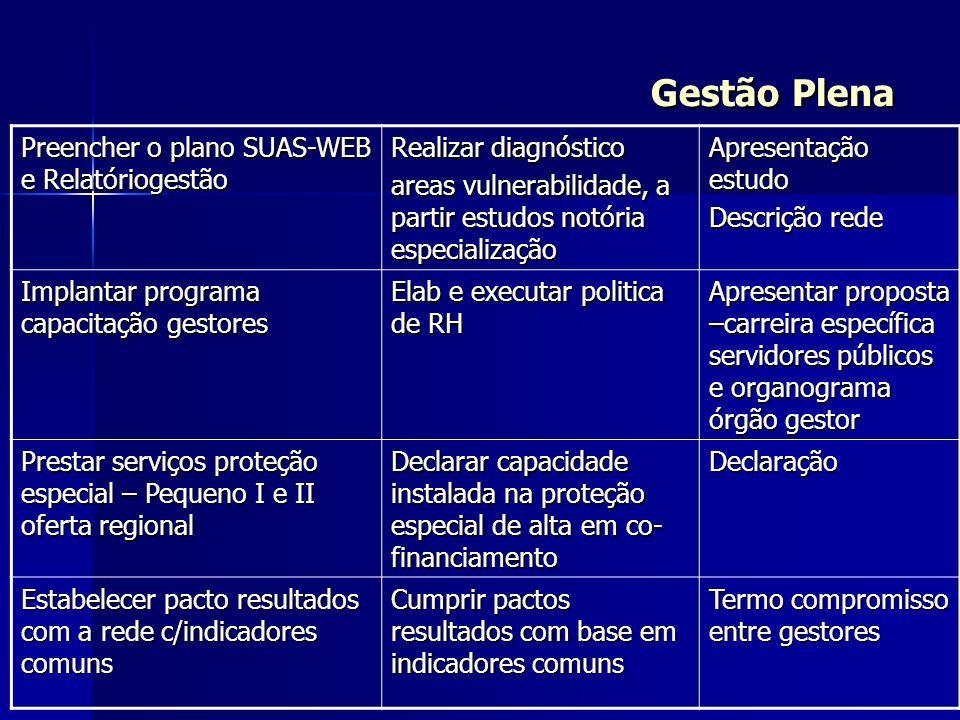 Gestão Plena Preencher o plano SUAS-WEB e Relatóriogestão Realizar diagnóstico areas vulnerabilidade, a partir estudos notória especialização Apresent