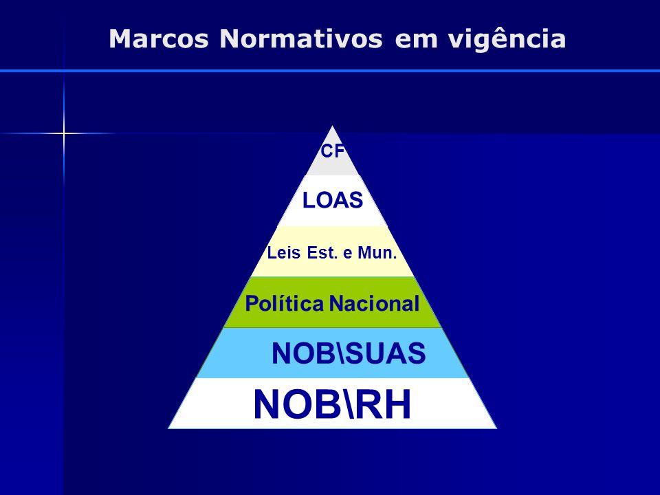 Marcos Normativos em vigência CF LOAS Leis Est. e Mun. Política Nacional NOB\SUAS NOB\RH