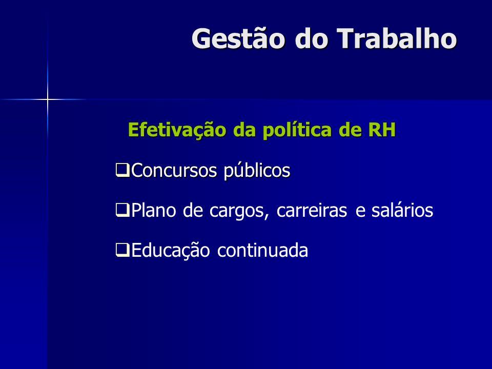 Gestão do Trabalho Efetivação da política de RH Concursos públicos Concursos públicos Plano de cargos, carreiras e salários Educação continuada