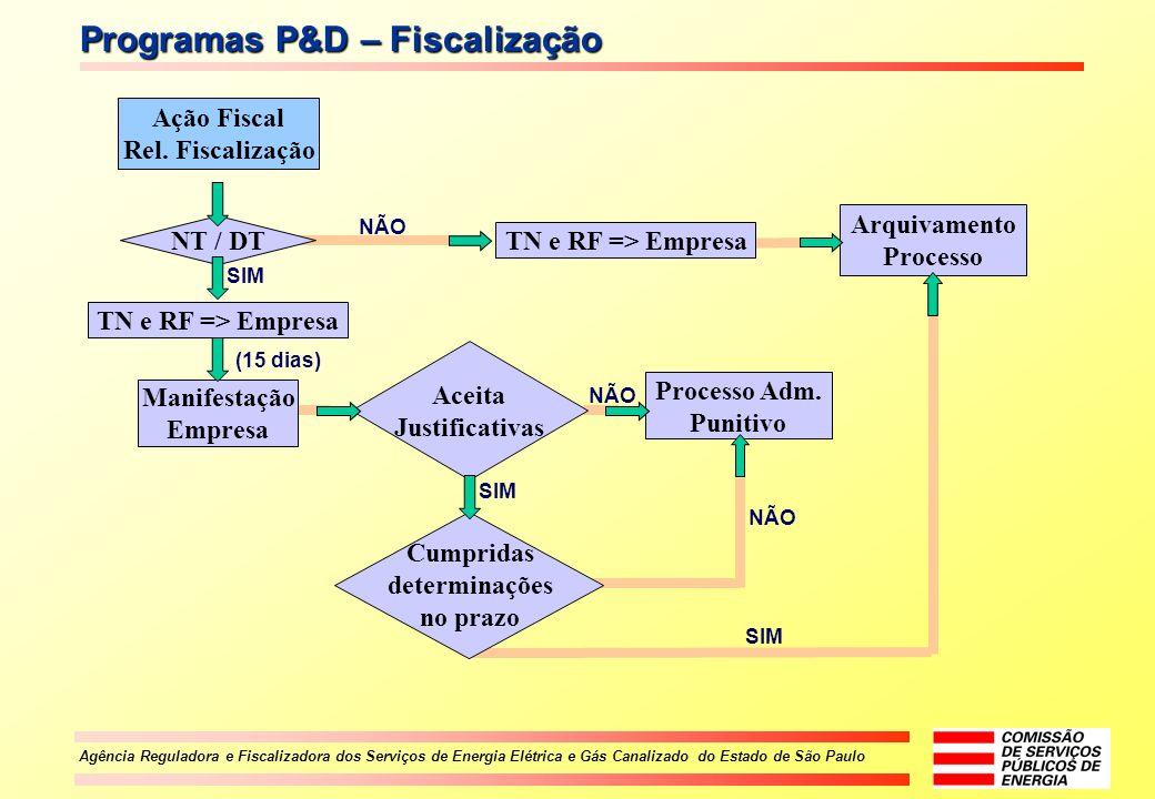 Agência Reguladora e Fiscalizadora dos Serviços de Energia Elétrica e Gás Canalizado do Estado de São Paulo TN e RF => Empresa Programas P&D – Fiscali