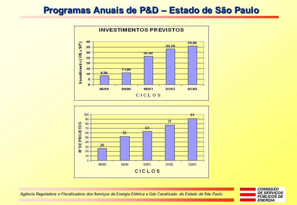 Agência Reguladora e Fiscalizadora dos Serviços de Energia Elétrica e Gás Canalizado do Estado de São Paulo Programas Anuais de P&D – Estado de São Pa