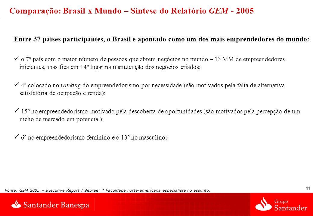 11 Entre 37 países participantes, o Brasil é apontado como um dos mais emprendedores do mundo: o 7º país com o maior número de pessoas que abrem negóc
