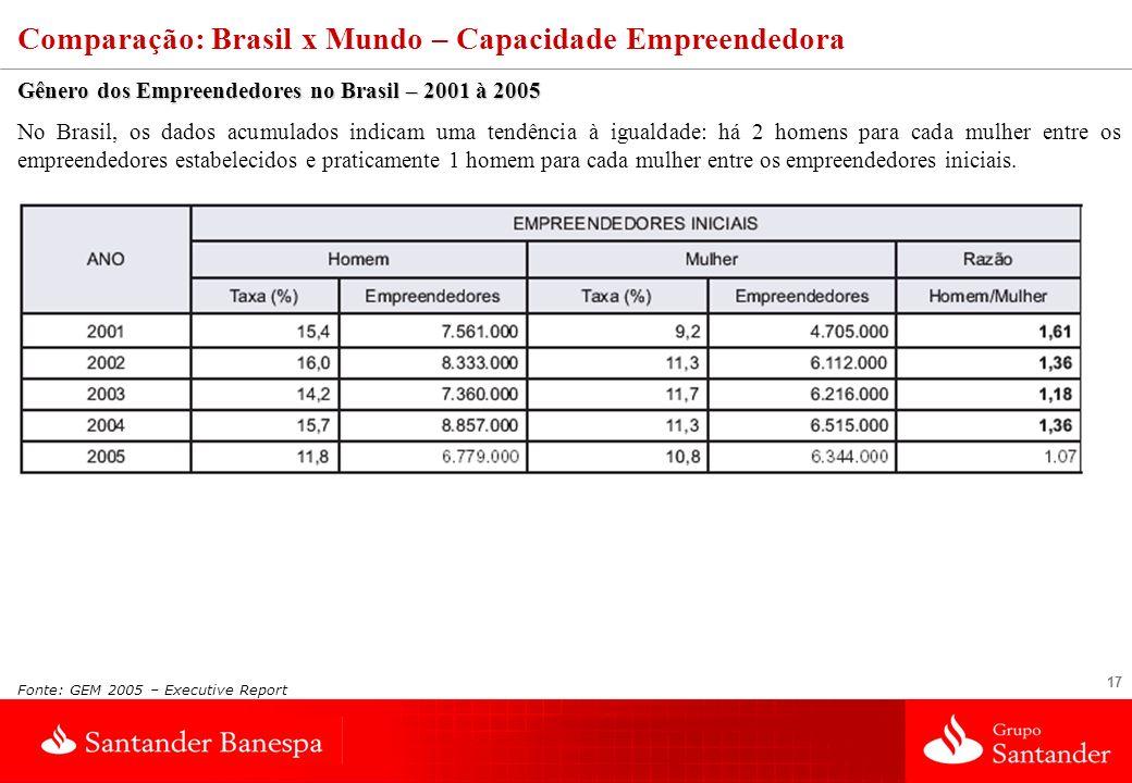 17 Fonte: GEM 2005 – Executive Report Comparação: Brasil x Mundo – Capacidade Empreendedora Gênero dos Empreendedores no Brasil – 2001 à 2005 No Brasi
